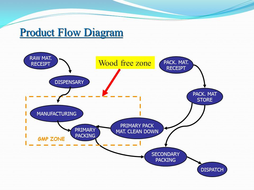 Ppt Pharmaceutical Plant Design Aspects Pharmawiki In