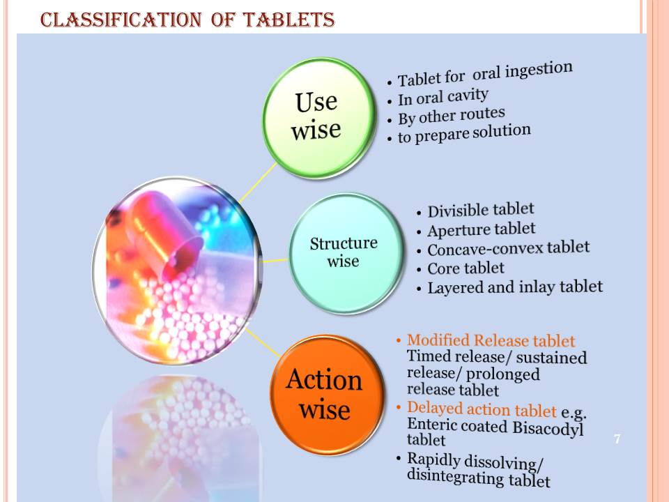Solid dosage forms tablets ppt video online download.