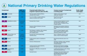 epa primary drinking water standards