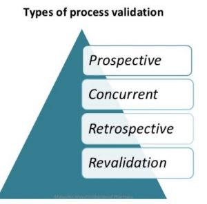 Types of process validation