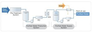 Pharmaceutical Water Systems Pharmaceutical Water Storage & Distribution Systems [PDF PPT]