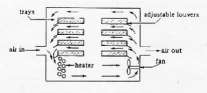 Tray Dryer Diagram