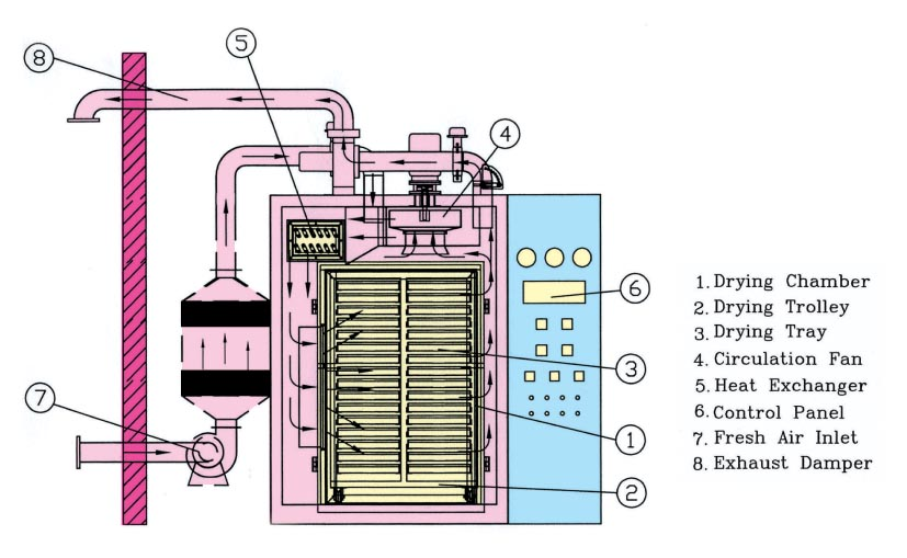 Tray Dryer Working Principle Tray Dryers Theory