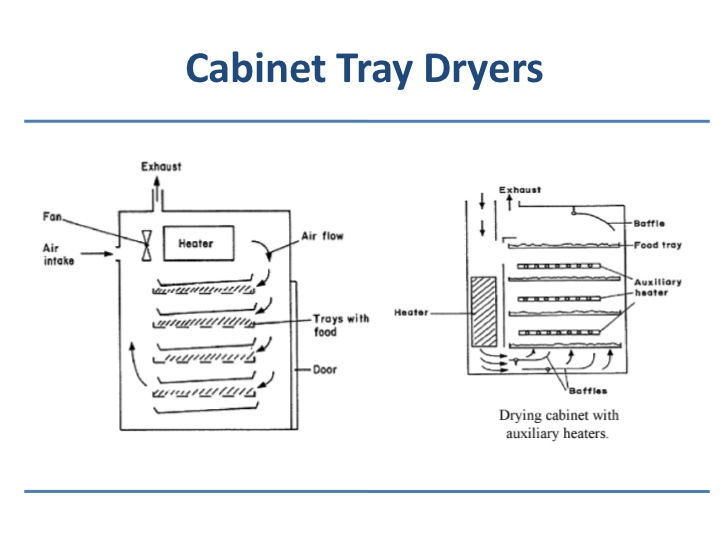 Tray Dryer Working Principle