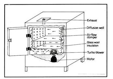 hot air oven labelled diagram