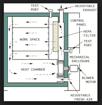 PDF PPT] Hot Air Oven Working Principle Sterilization