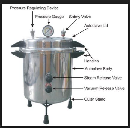 Autoclave Sterilization Principle & Working Diagram
