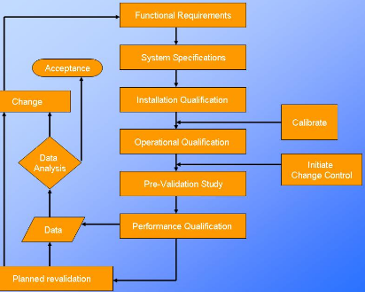 Process Validation Protocol - Pharmaceutical Template PDF PPT XLS