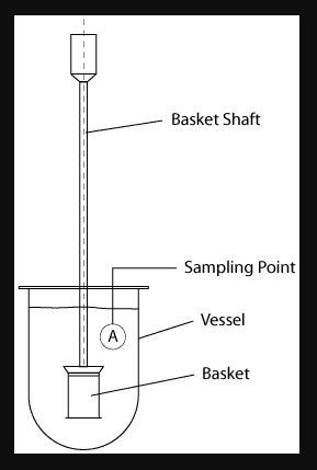 types of dissolution apparatus pdf,