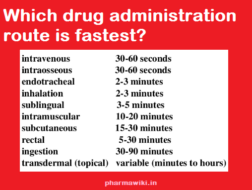 Which drug administration route is fastest?,