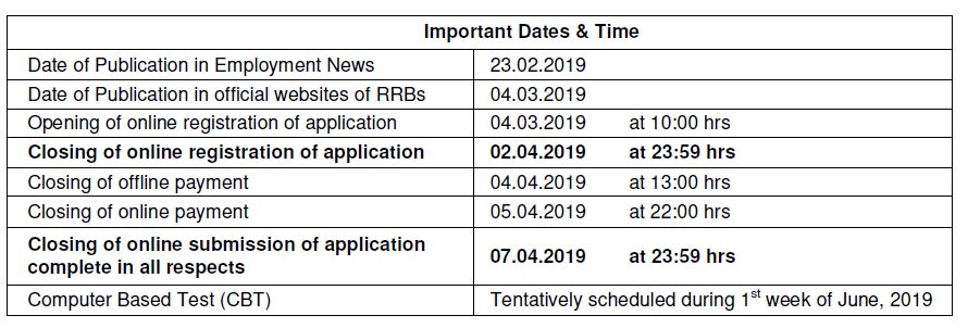Railway Recruitment Board (CEN) No.02/2019 Important Dates Notification Exam RRB