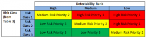 Risk priority ranking