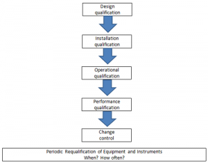 Stages of equipment and instrument qualification