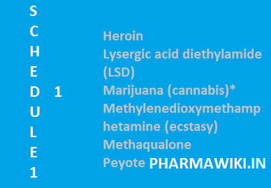 Schedule Drugs - List Examples PPT PDF - Scheduled 1 2 3 4 5 India Australia Canada